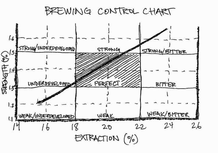 coffee brewing ratio chart