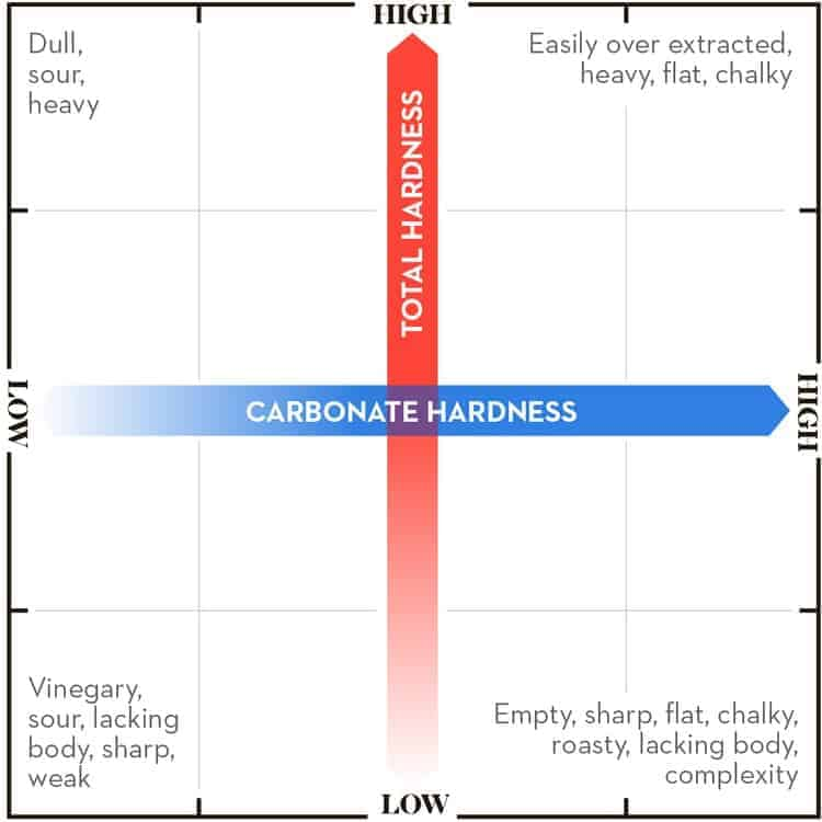 water hardness and taste of coffee