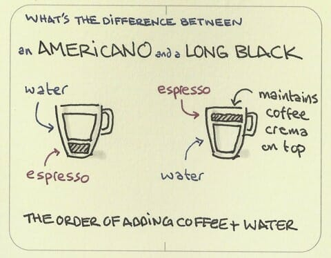 Americano vs. Long Black Coffee diagram